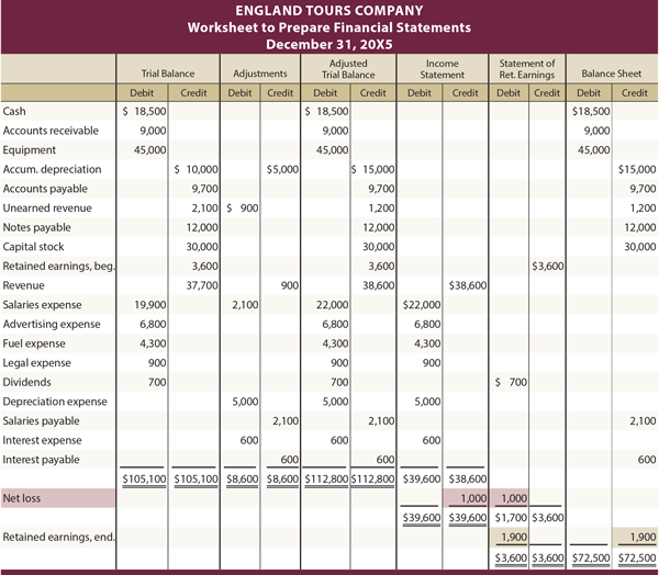 accounting worksheet format Professional Articles on Business – Accounting Worksheet