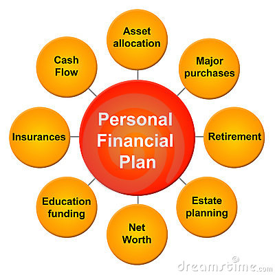 importance of personal Financial planning – Professional