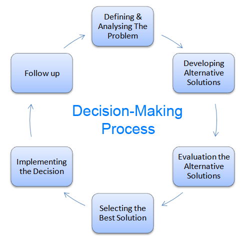 Decision Making- a Primary Task of the Manager